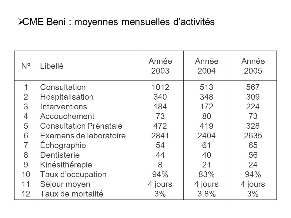 CME Beni : moyennes mensuelles d'activités