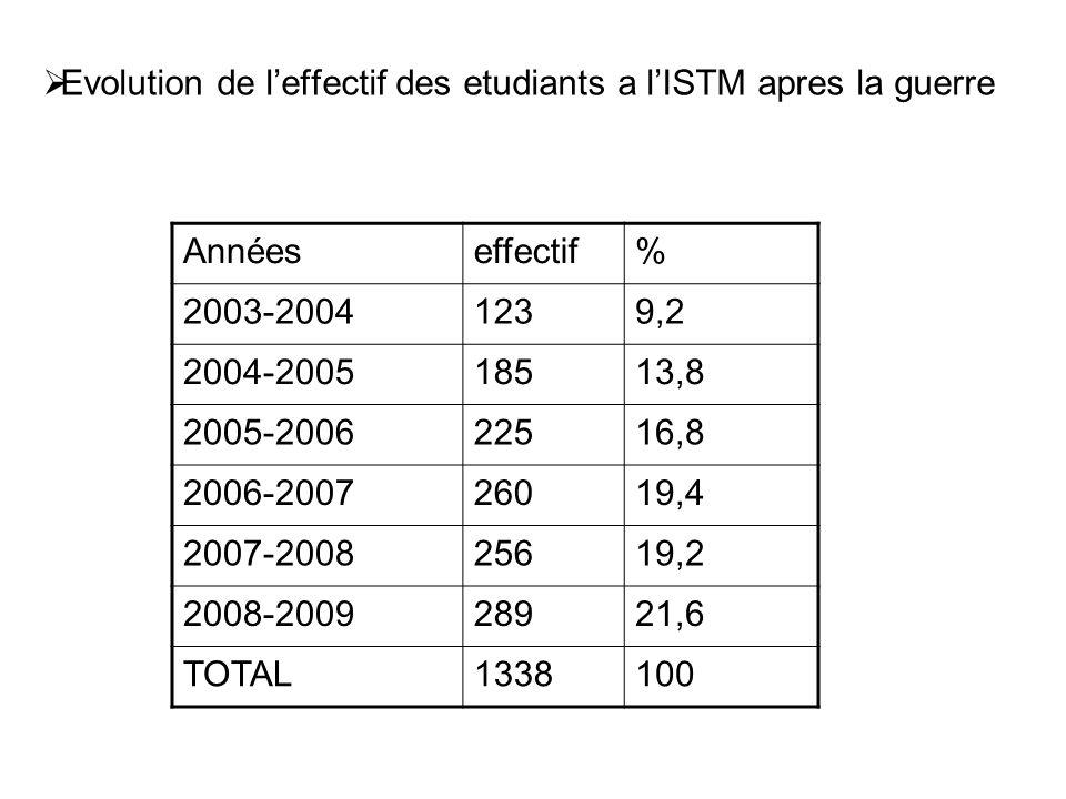 Evolution de l'effectif des etudiants a l'ISTM apres la guerre