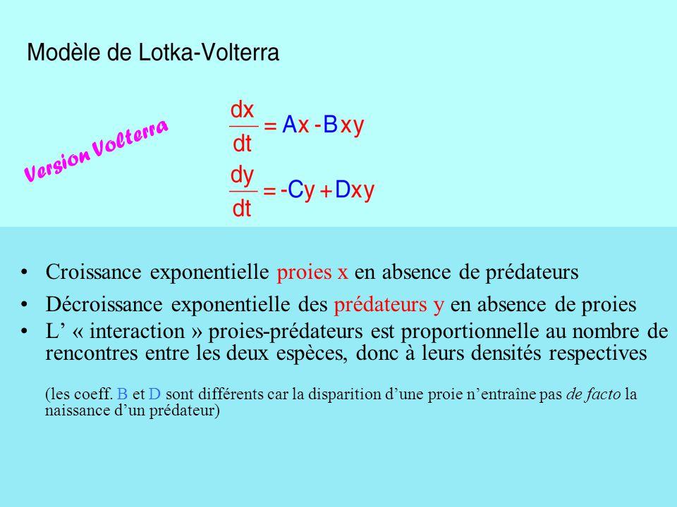 Version Volterra Croissance exponentielle proies x en absence de prédateurs. Décroissance exponentielle des prédateurs y en absence de proies.