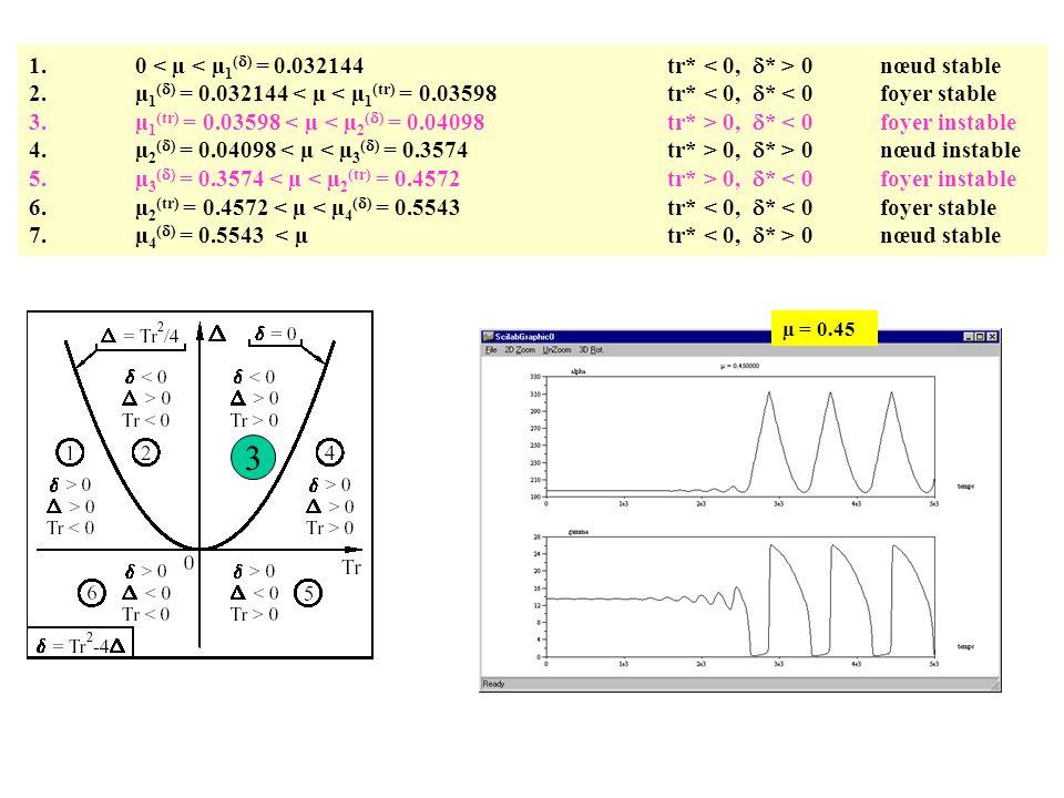 3 1. 0 < µ < µ1(d) = 0.032144 tr* < 0, d* > 0 nœud stable
