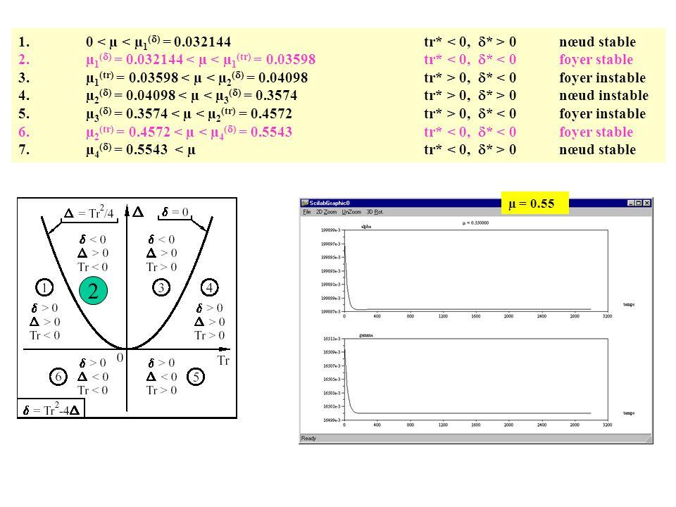 2 1. 0 < µ < µ1(d) = 0.032144 tr* < 0, d* > 0 nœud stable