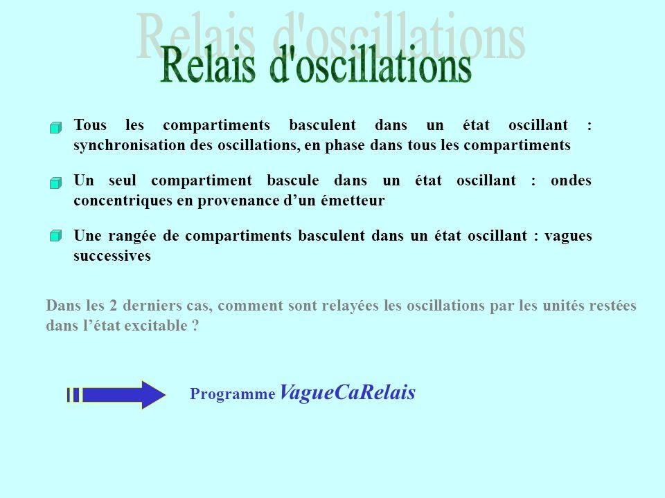 Relais d oscillations