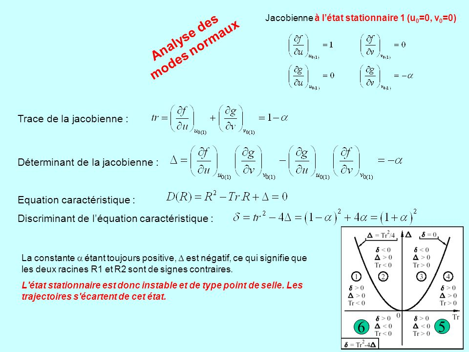 6 5 Analyse des modes normaux Trace de la jacobienne :