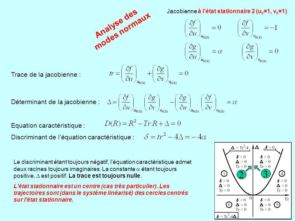 2 3 Analyse des modes normaux Trace de la jacobienne :