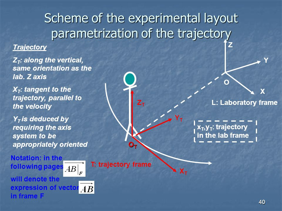 Scheme of the experimental layout parametrization of the trajectory