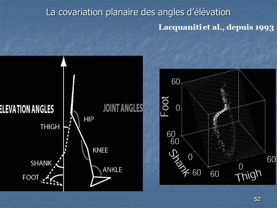 La covariation planaire des angles d'élévation