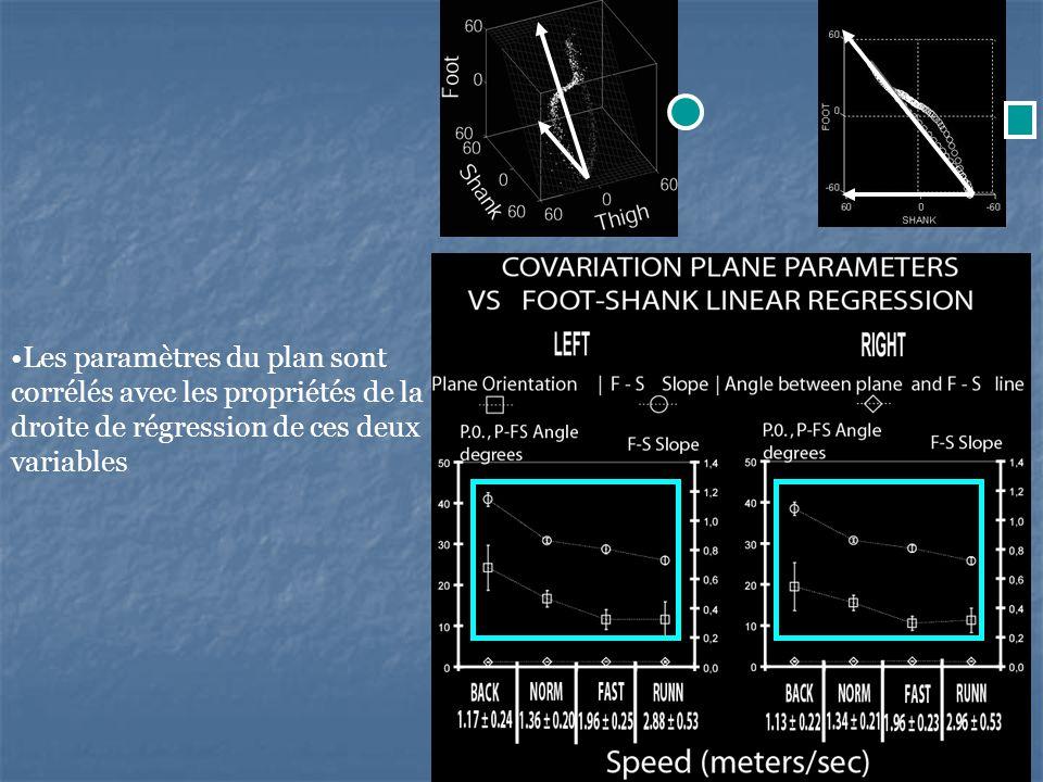 Les paramètres du plan sont corrélés avec les propriétés de la droite de régression de ces deux variables
