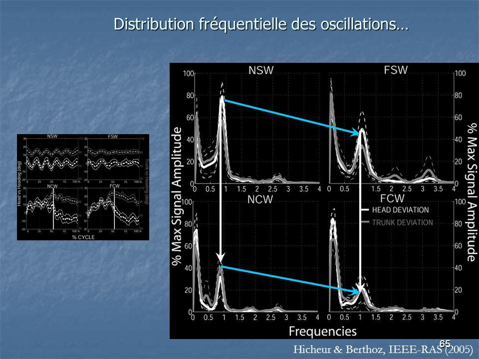 Distribution fréquentielle des oscillations…