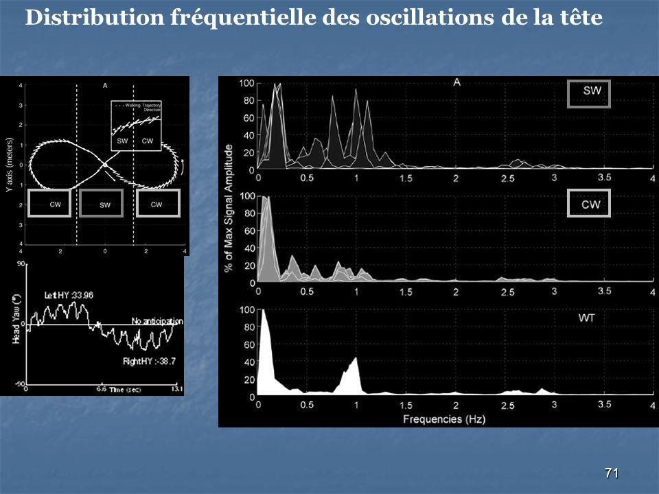Distribution fréquentielle des oscillations de la tête