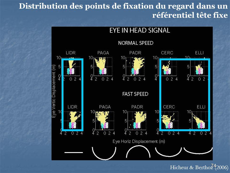 Distribution des points de fixation du regard dans un référentiel tête fixe