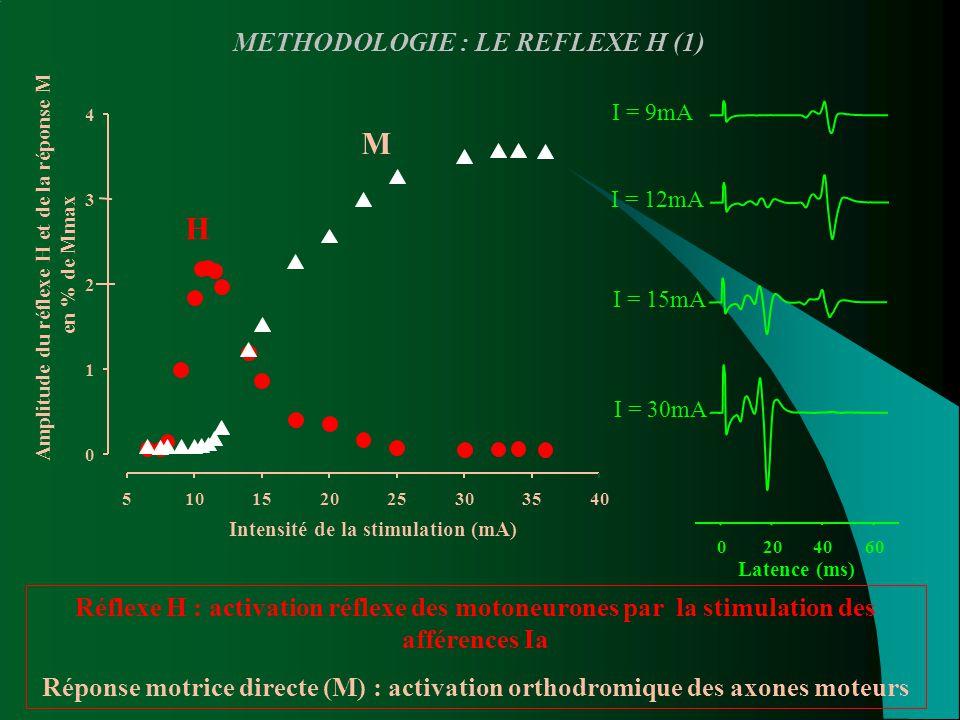 M H METHODOLOGIE : LE REFLEXE H (1)