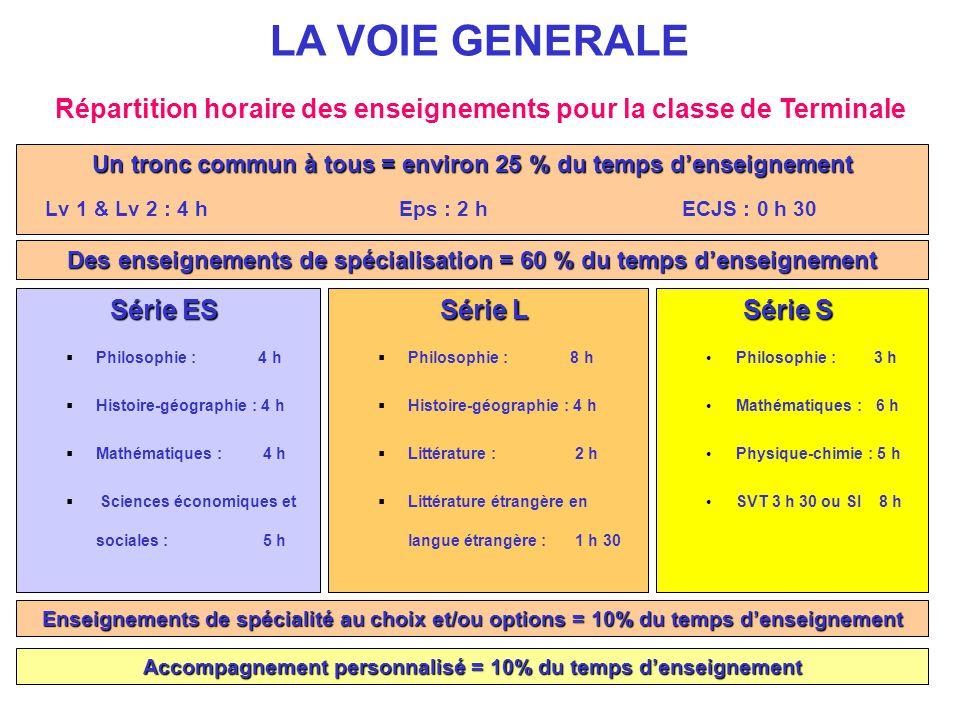 LA VOIE GENERALE Répartition horaire des enseignements pour la classe de Terminale. Un tronc commun à tous = environ 25 % du temps d'enseignement.