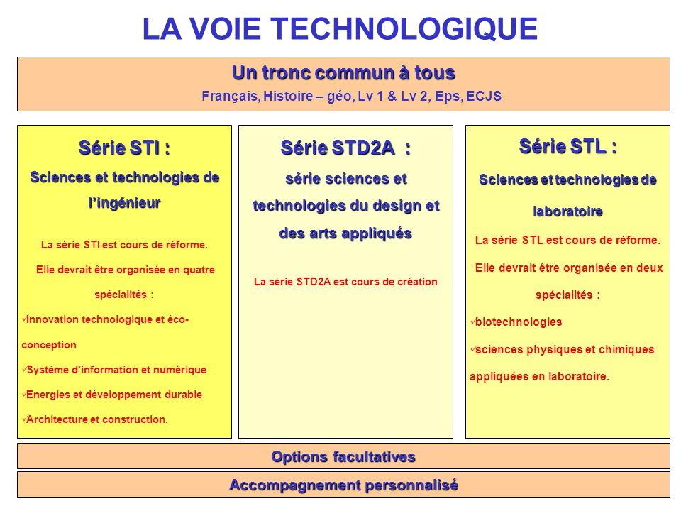 LA VOIE TECHNOLOGIQUE Un tronc commun à tous Série STI : Série STD2A :