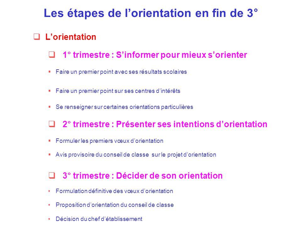 Les étapes de l'orientation en fin de 3°
