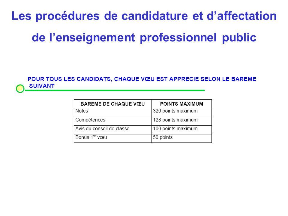 Les procédures de candidature et d'affectation de l'enseignement professionnel public