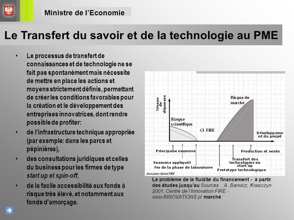 Le Transfert du savoir et de la technologie au PME