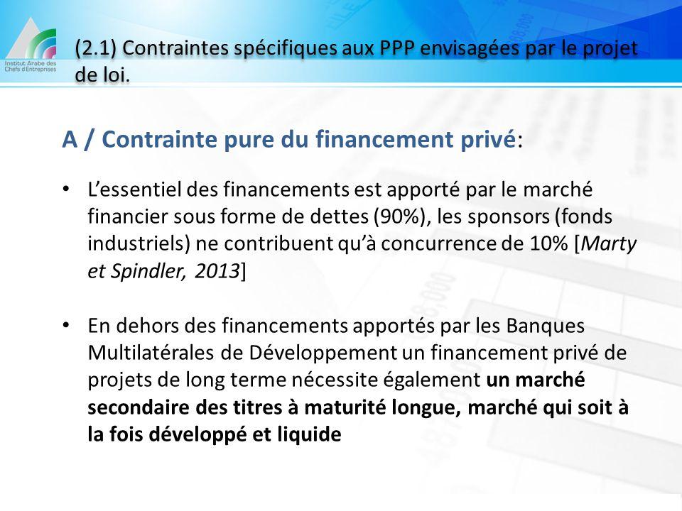 A / Contrainte pure du financement privé: