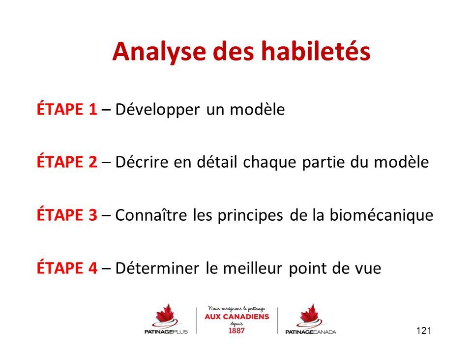 Analyse des habiletés ÉTAPE 1 – Développer un modèle