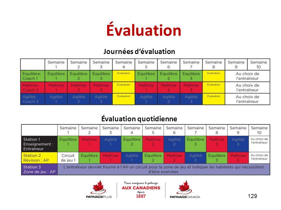 Journées d'évaluation Évaluation quotidienne