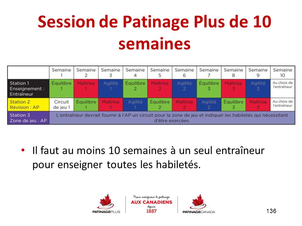 Session de Patinage Plus de 10 semaines