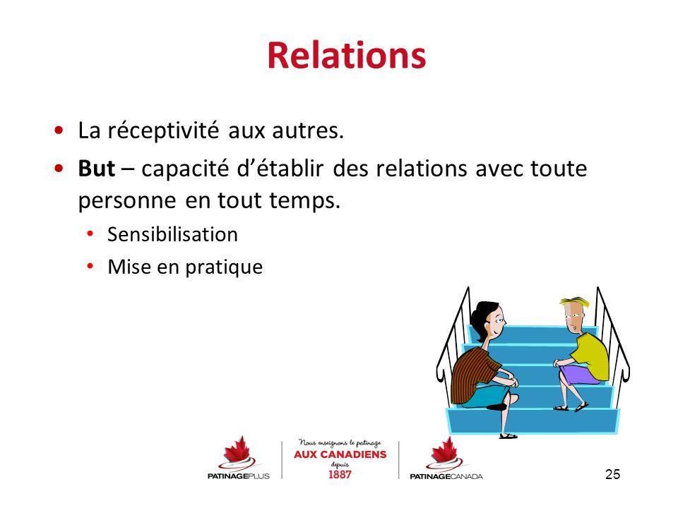 Relations La réceptivité aux autres.