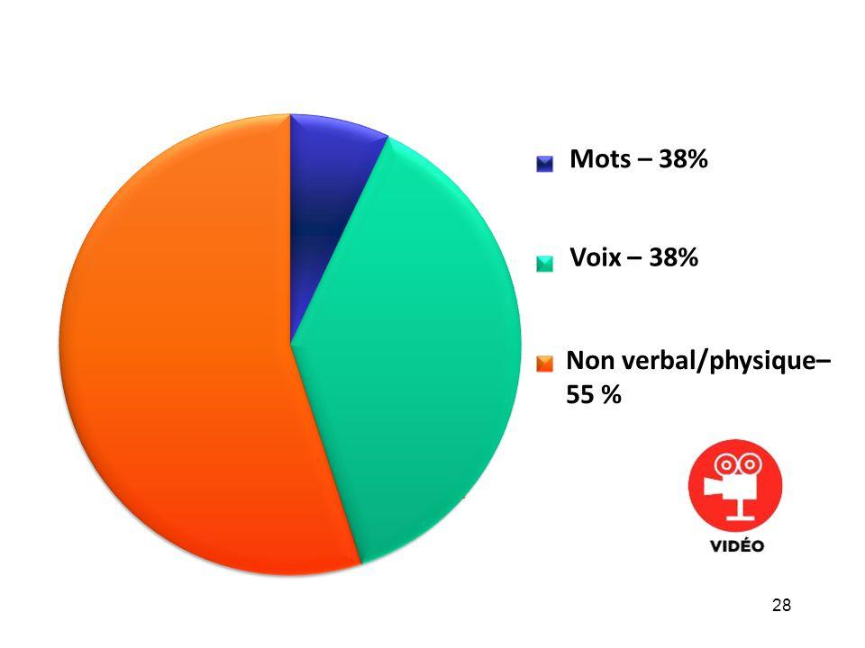 Non verbal/physique– 55 %