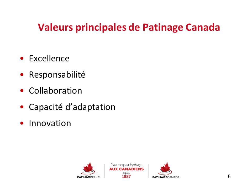 Valeurs principales de Patinage Canada