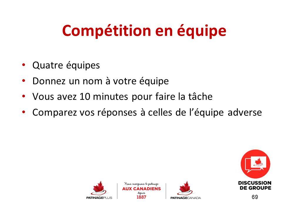 Compétition en équipe Quatre équipes Donnez un nom à votre équipe