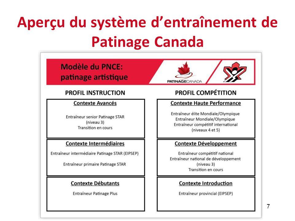 Aperçu du système d'entraînement de Patinage Canada