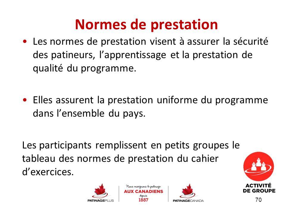 Normes de prestation Les normes de prestation visent à assurer la sécurité des patineurs, l'apprentissage et la prestation de qualité du programme.