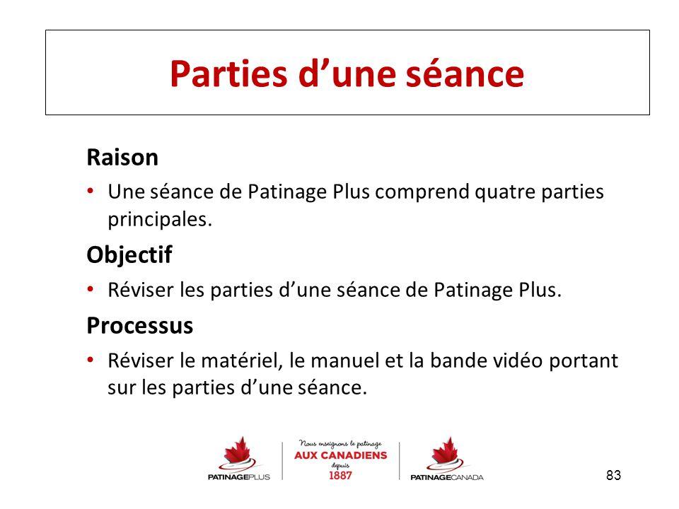 Parties d'une séance Raison Objectif Processus