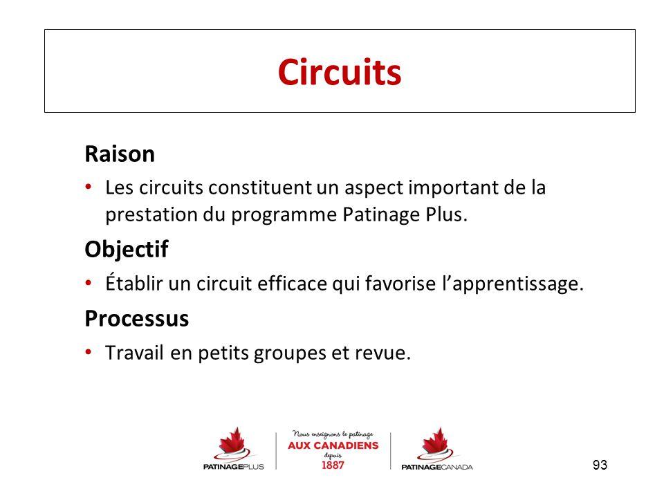 Circuits Raison Objectif Processus