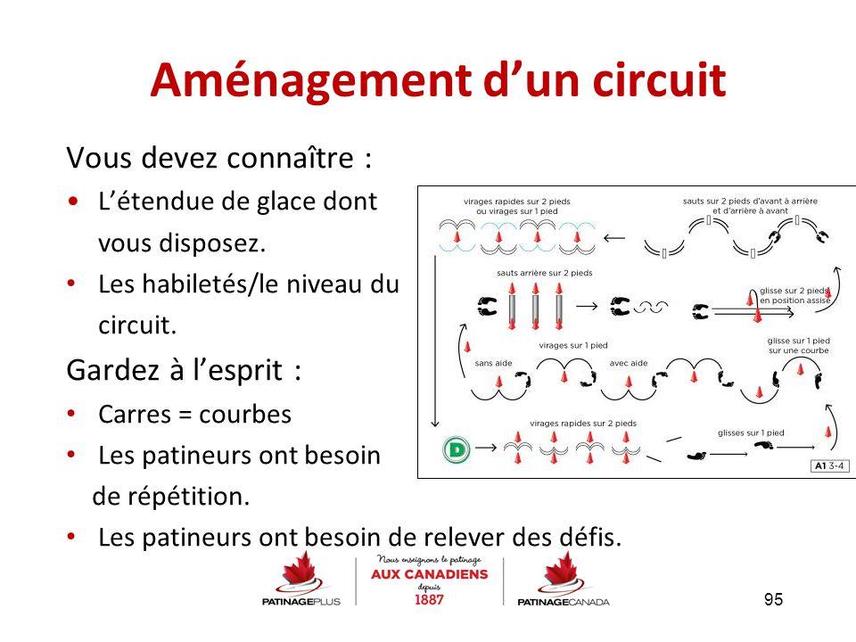 Aménagement d'un circuit