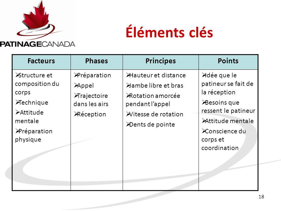 Éléments clés Facteurs Phases Principes Points