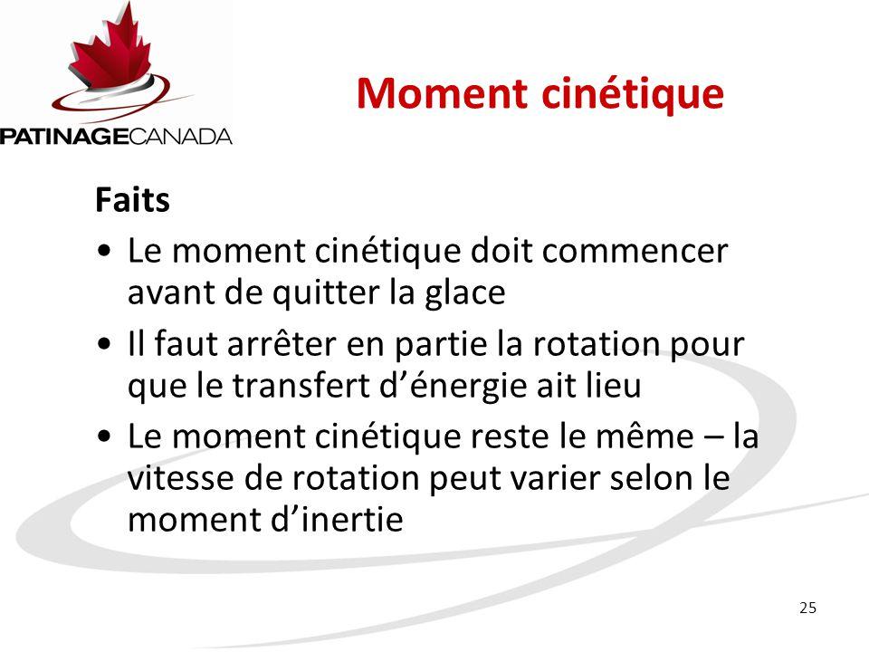 Moment cinétique Faits