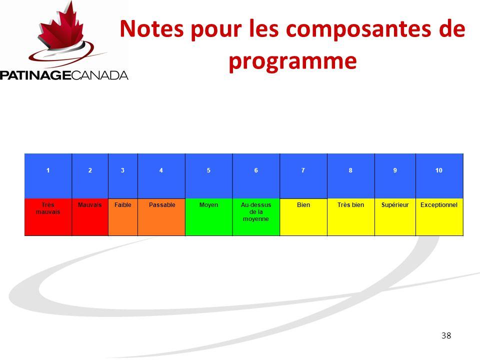 Notes pour les composantes de programme