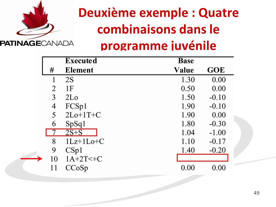 Deuxième exemple : Quatre combinaisons dans le programme juvénile