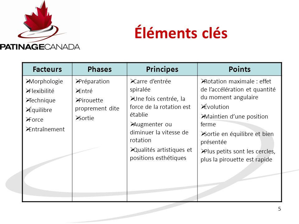 Éléments clés Facteurs Phases Principes Points Morphologie Flexibilité