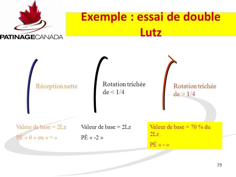 Exemple : essai de double Lutz