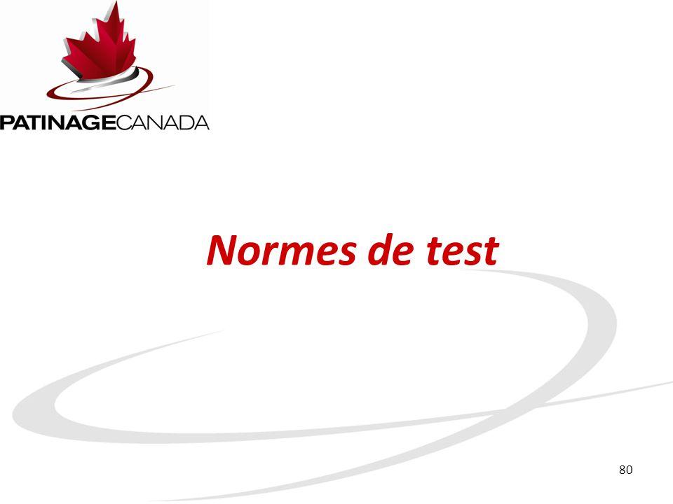 Normes de test
