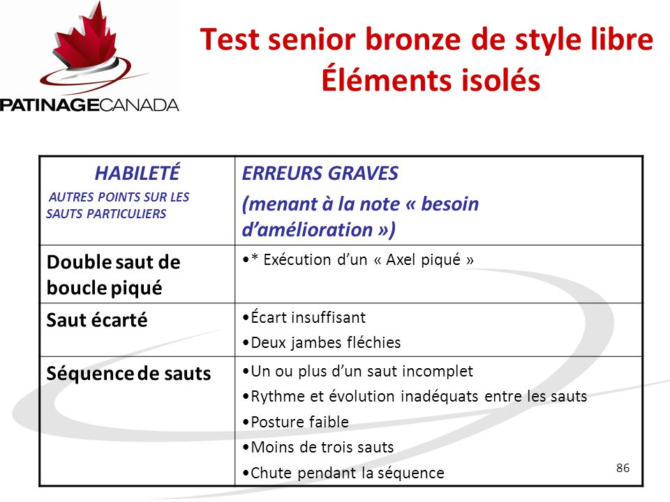 Test senior bronze de style libre Éléments isolés