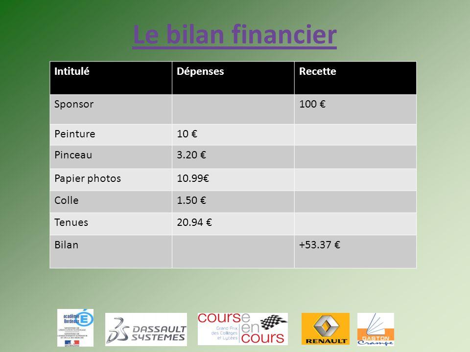 Le bilan financier Intitulé Dépenses Recette Sponsor 100 € Peinture