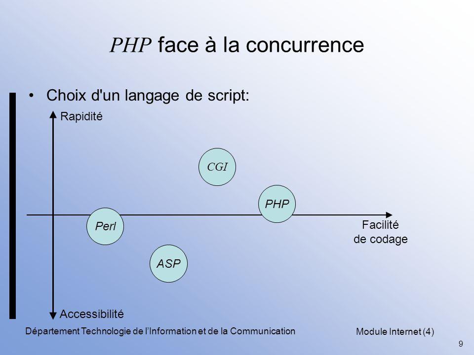 PHP face à la concurrence
