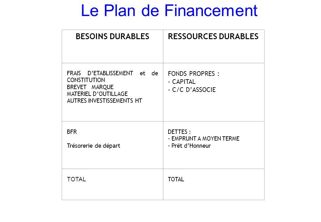 Le Plan de Financement BESOINS DURABLES RESSOURCES DURABLES