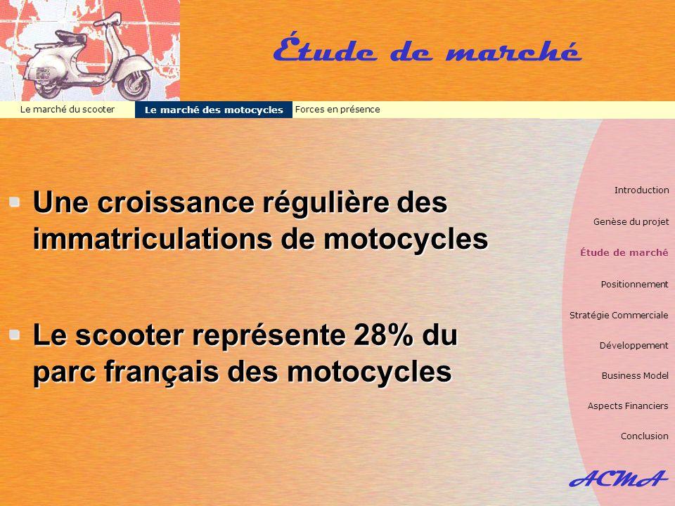 Le marché des motocycles