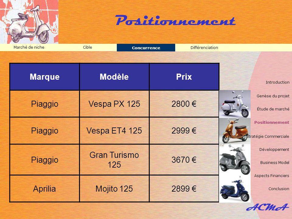 Positionnement ACMA Marque Modèle Prix Piaggio Vespa PX 125 2800 €