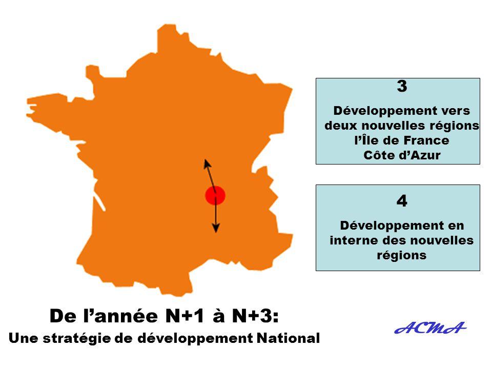 Stratégie de développement