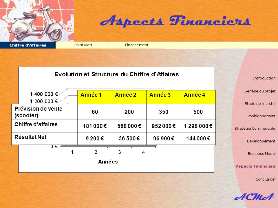 Aspects Financiers ACMA Année 1 Année 2 Année 3 Année 4