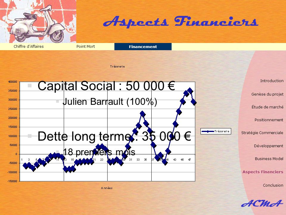 Aspects Financiers Capital Social : 50 000 €