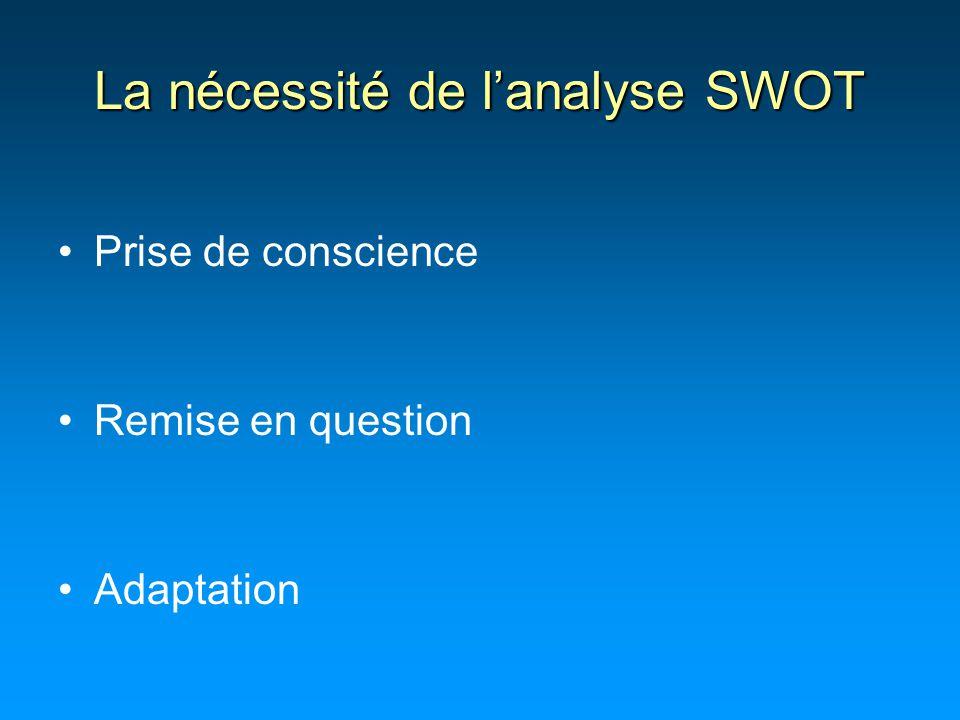 La nécessité de l'analyse SWOT